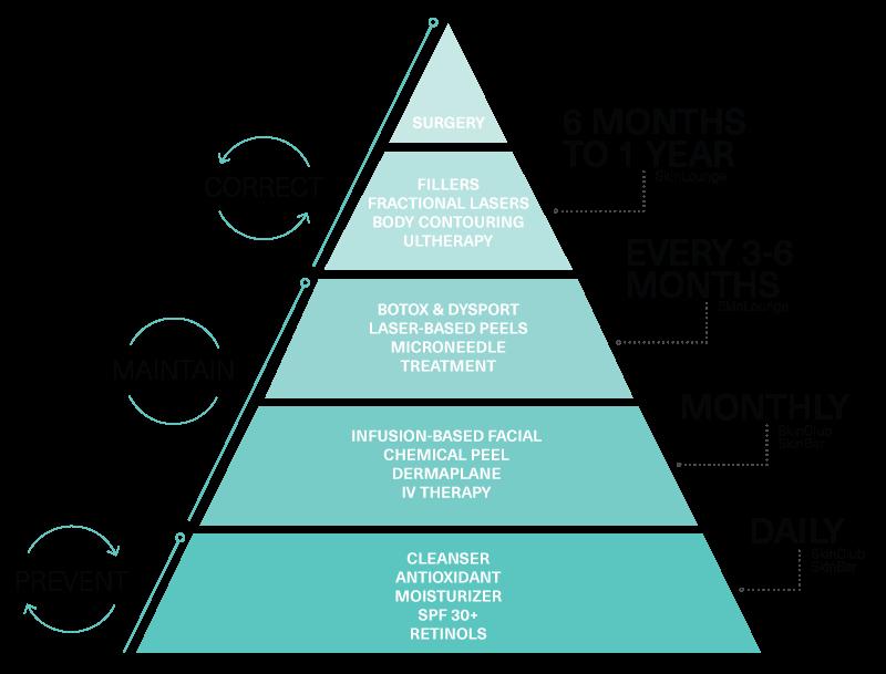MDSkin®_pyramid